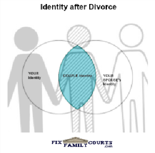 Video-Identity in Divorce - Fix Family Courts